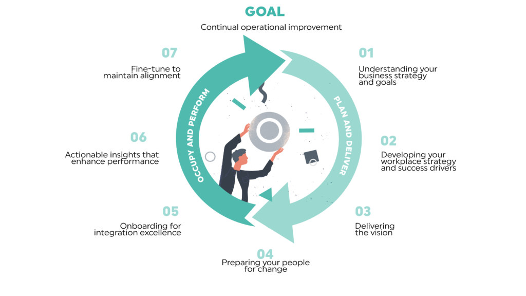 The workplace lifecycle infographic