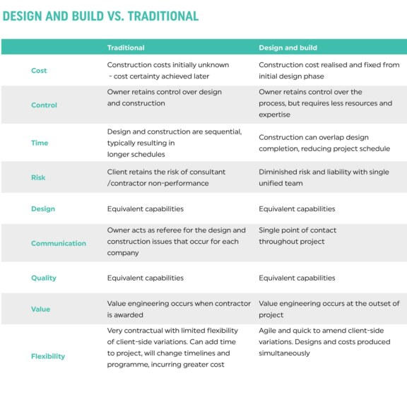 Design and build vs traditional differences in a table