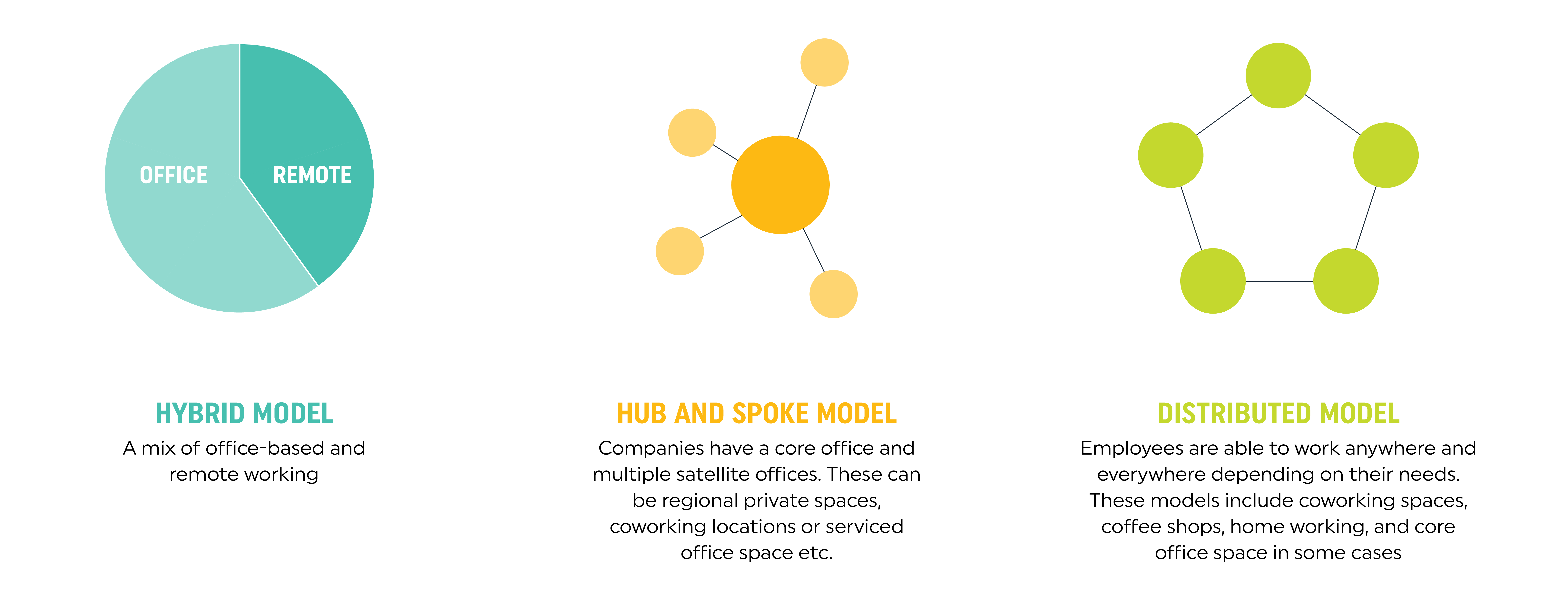 The three workplace working models of the future