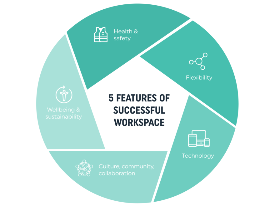 five features of a successful workspace